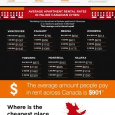 What Does it Cost To Rent An Apartment?